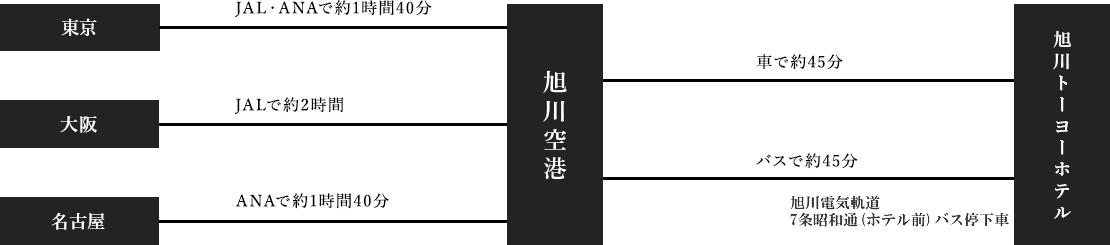 旭川空港からのアクセス