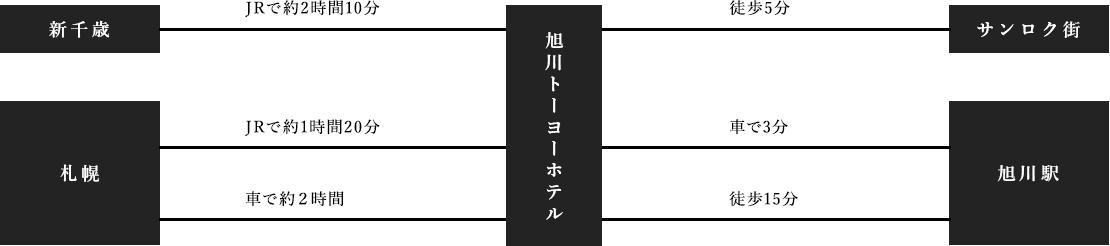 北海道内各地からのアクセス